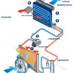 Schéma du fonctionnement de la climatisation auto
